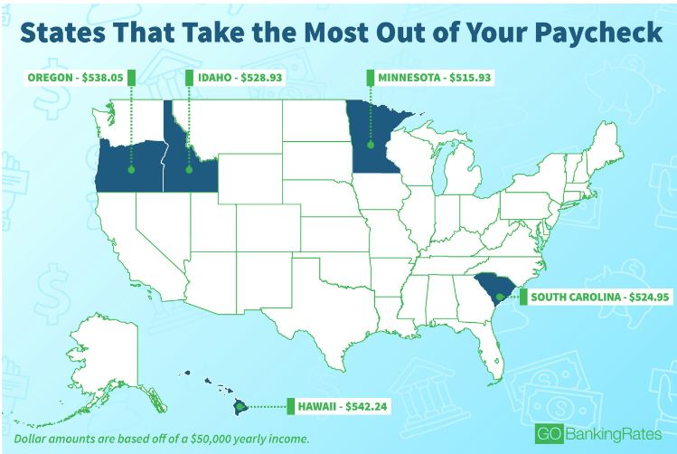 Verify: Is California the worst state for your paycheck?